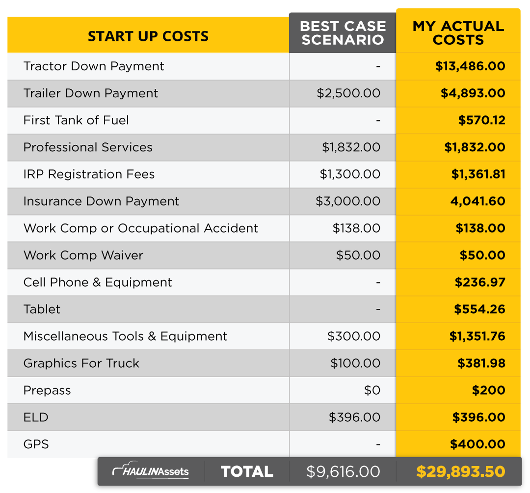Graph comparing the best-case scenario startup costs vs. the actual cost to start a trucking company.