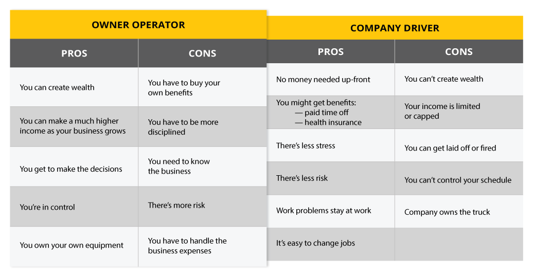A table listing the pros and cons of being an owner operator vs a company driver